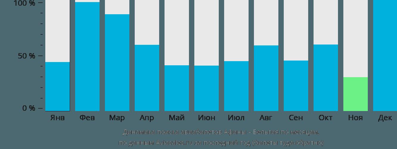 Динамика поиска авиабилетов из Афин в Бельгию по месяцам