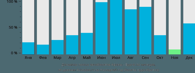 Динамика поиска авиабилетов из Афин в Бургас по месяцам