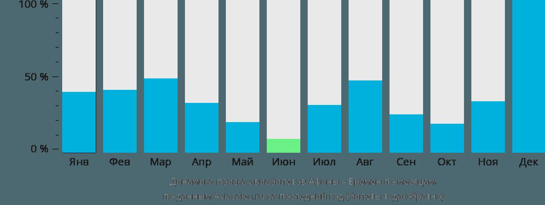 Динамика поиска авиабилетов из Афин в Бремен по месяцам