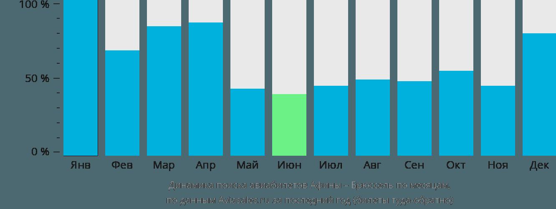 Динамика поиска авиабилетов из Афин в Брюссель по месяцам