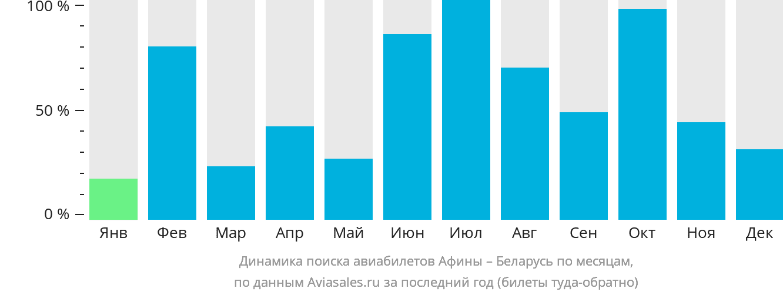 Динамика поиска авиабилетов из Афин в Беларусь по месяцам