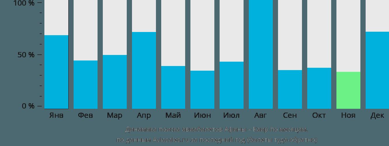 Динамика поиска авиабилетов из Афин в Каир по месяцам