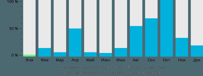 Динамика поиска авиабилетов из Афин в Гуанчжоу по месяцам