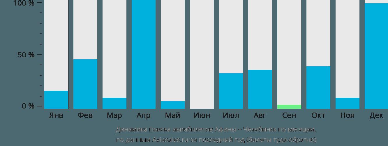 Динамика поиска авиабилетов из Афин в Челябинск по месяцам