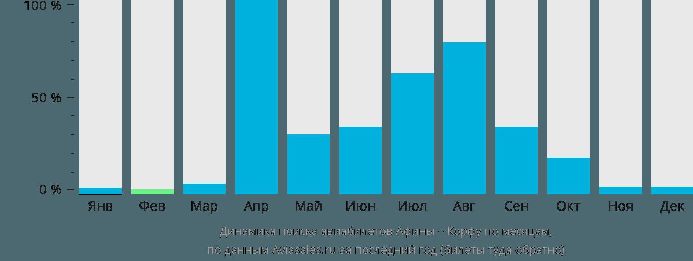 Динамика поиска авиабилетов из Афин на Корфу по месяцам
