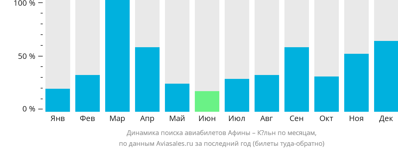 Динамика поиска авиабилетов из Афин в Кёльн по месяцам