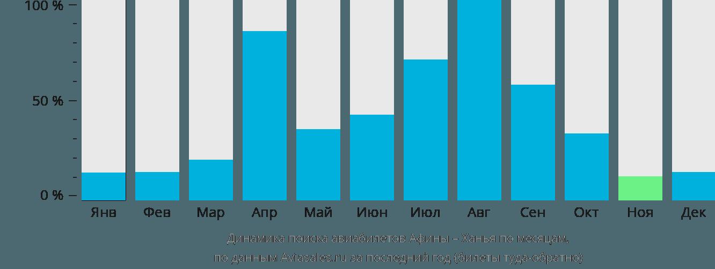 Динамика поиска авиабилетов из Афин в Ханью по месяцам
