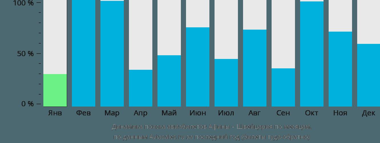 Динамика поиска авиабилетов из Афин в Швейцарию по месяцам