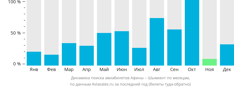 Динамика поиска авиабилетов из Афин в Шымкент по месяцам