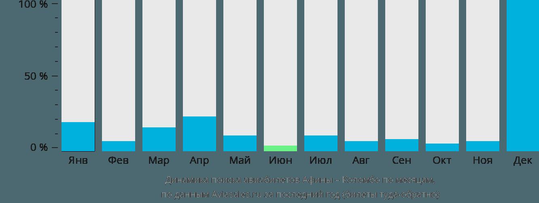 Динамика поиска авиабилетов из Афин в Коломбо по месяцам