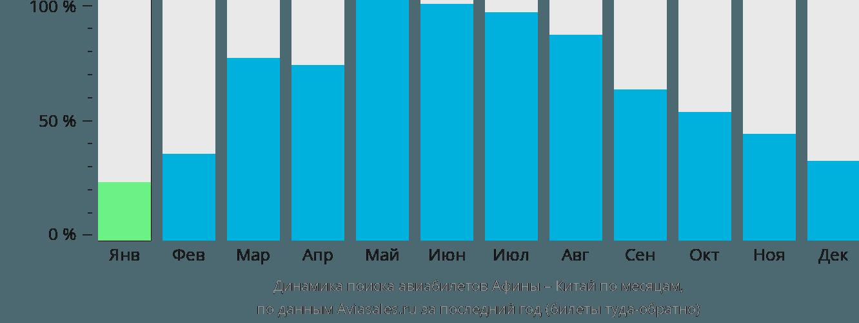 Динамика поиска авиабилетов из Афин в Китай по месяцам