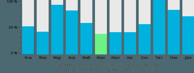 Динамика поиска авиабилетов из Афин в Копенгаген по месяцам