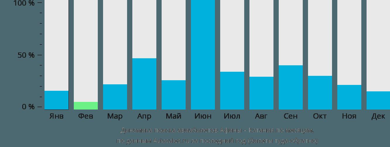 Динамика поиска авиабилетов из Афин в Катанию по месяцам