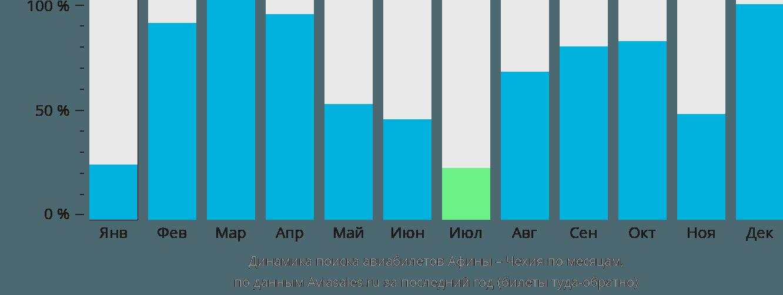 Динамика поиска авиабилетов из Афин в Чехию по месяцам