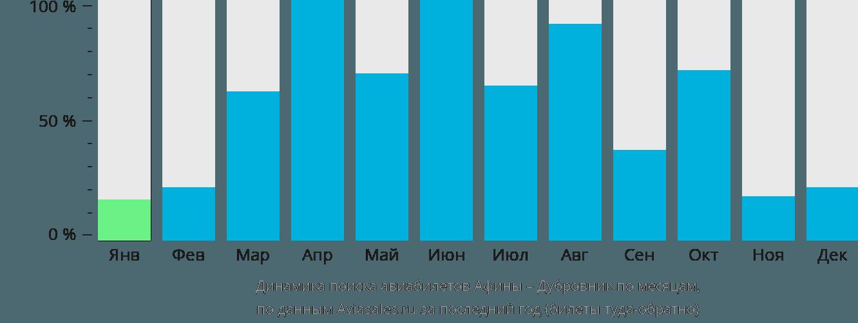 Динамика поиска авиабилетов из Афин в Дубровник по месяцам