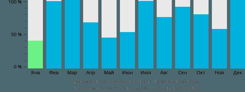 Динамика поиска авиабилетов из Афин в Германию по месяцам