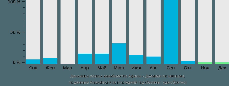 Динамика поиска авиабилетов из Афин в Даламан по месяцам