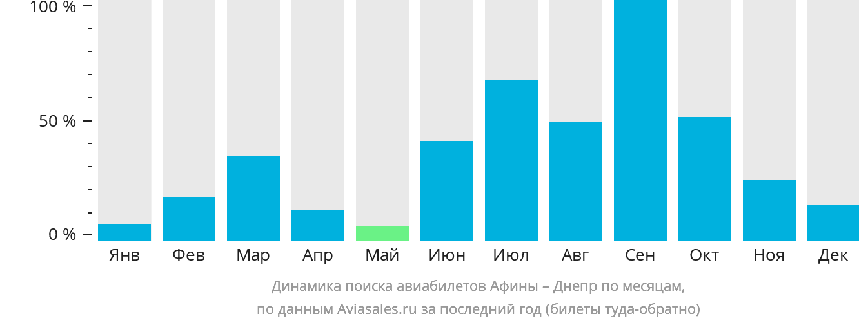 Динамика поиска авиабилетов из Афин в Днепр по месяцам