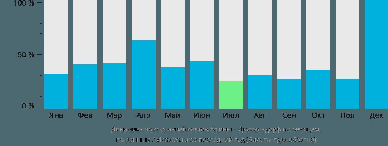 Динамика поиска авиабилетов из Афин в Дюссельдорф по месяцам