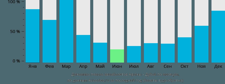 Динамика поиска авиабилетов из Афин в Дубай по месяцам
