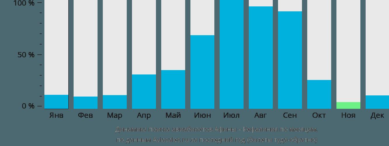 Динамика поиска авиабилетов из Афин в Кефалинию по месяцам