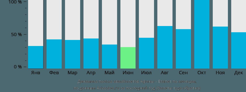 Динамика поиска авиабилетов из Афин в Египет по месяцам