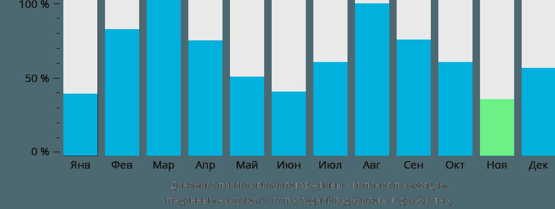 Динамика поиска авиабилетов из Афин в Испанию по месяцам