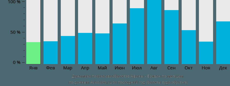 Динамика поиска авиабилетов из Афин в Ереван по месяцам