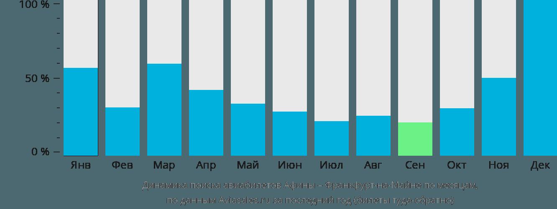 Динамика поиска авиабилетов из Афин во Франкфурт-на-Майне по месяцам