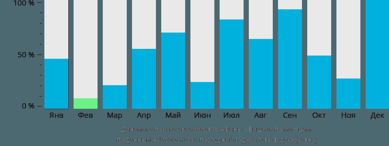 Динамика поиска авиабилетов из Афин в Бишкек по месяцам
