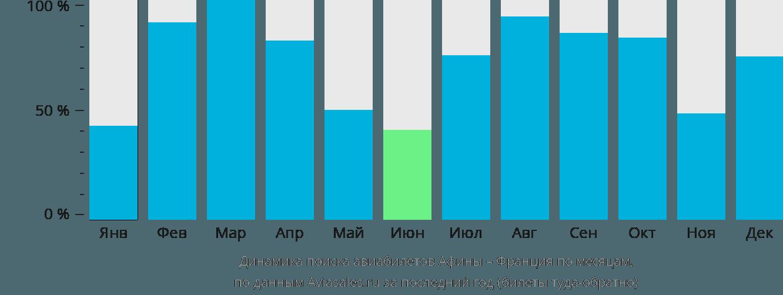 Динамика поиска авиабилетов из Афин во Францию по месяцам