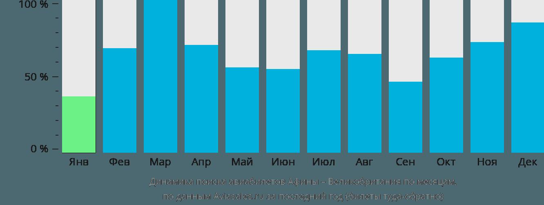 Динамика поиска авиабилетов из Афин в Великобританию по месяцам