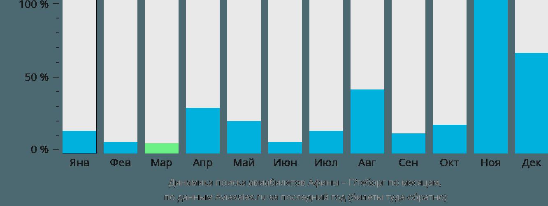 Динамика поиска авиабилетов из Афин в Гётеборг по месяцам