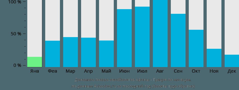Динамика поиска авиабилетов из Афин в Грецию по месяцам