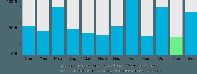 Динамика поиска авиабилетов из Афин в Женеву по месяцам