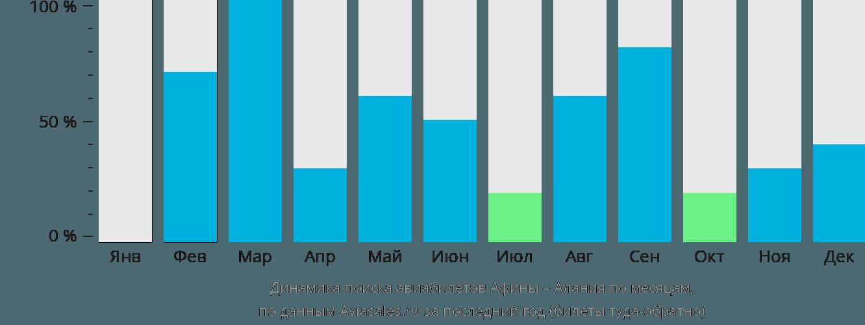 Динамика поиска авиабилетов из Афин в Аланию по месяцам