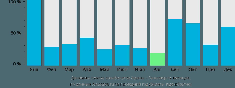 Динамика поиска авиабилетов из Афин в Ганновер по месяцам