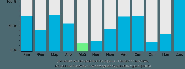 Динамика поиска авиабилетов из Афин в Гамбург по месяцам