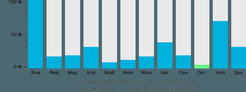 Динамика поиска авиабилетов из Афин в Ханой по месяцам
