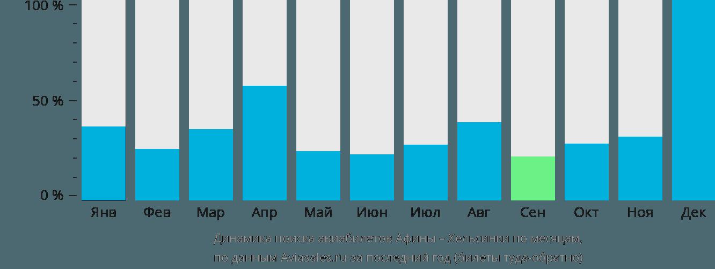 Динамика поиска авиабилетов из Афин в Хельсинки по месяцам