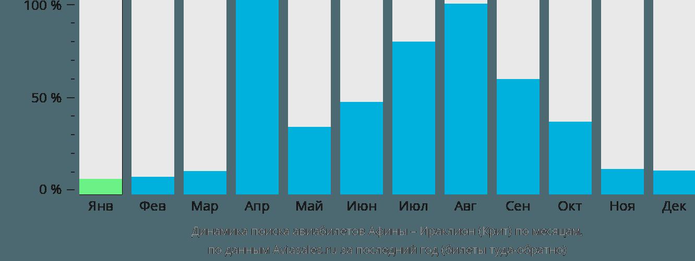 Динамика поиска авиабилетов из Афин в Ираклион (Крит) по месяцам