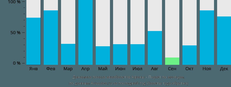 Динамика поиска авиабилетов из Афин на Пхукет по месяцам