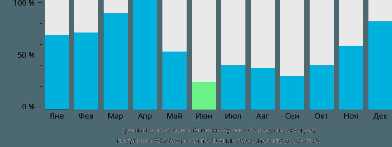 Динамика поиска авиабилетов из Афин в Хургаду по месяцам