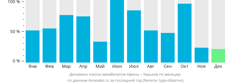 Динамика поиска авиабилетов из Афин в Харьков по месяцам