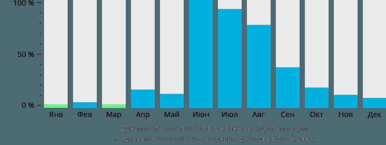 Динамика поиска авиабилетов из Афин на Ибицу по месяцам