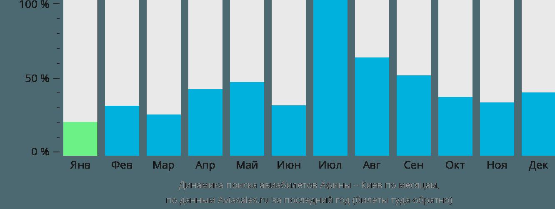 Динамика поиска авиабилетов из Афин в Киев по месяцам