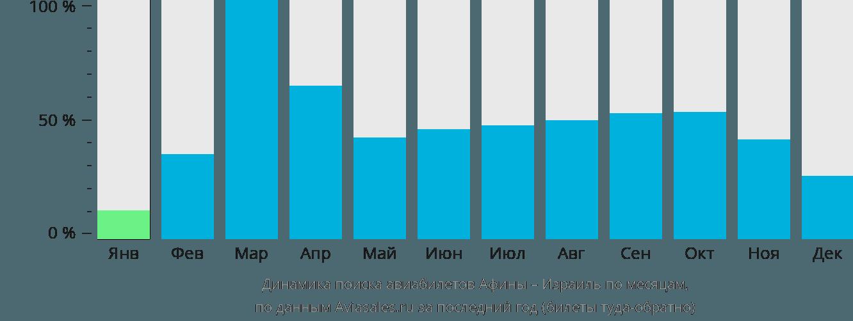 Динамика поиска авиабилетов из Афин в Израиль по месяцам