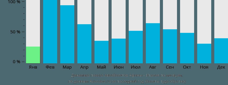 Динамика поиска авиабилетов из Афин в Италию по месяцам