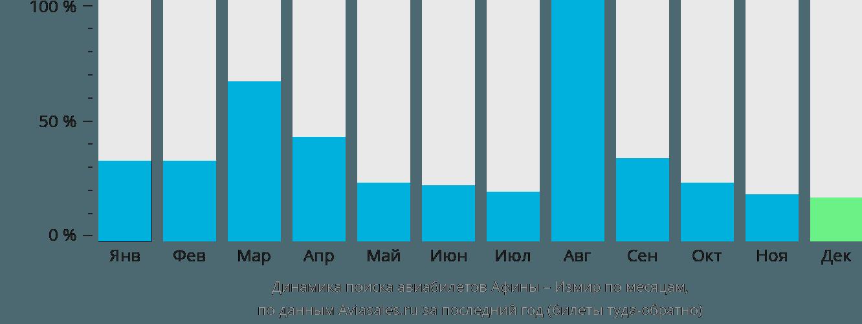Динамика поиска авиабилетов из Афин в Измир по месяцам