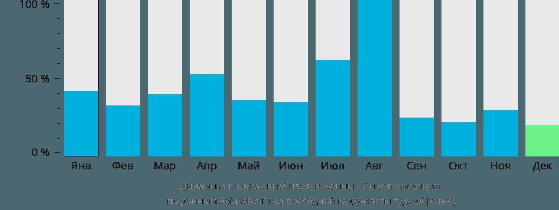 Динамика поиска авиабилетов из Афин в Хиос по месяцам